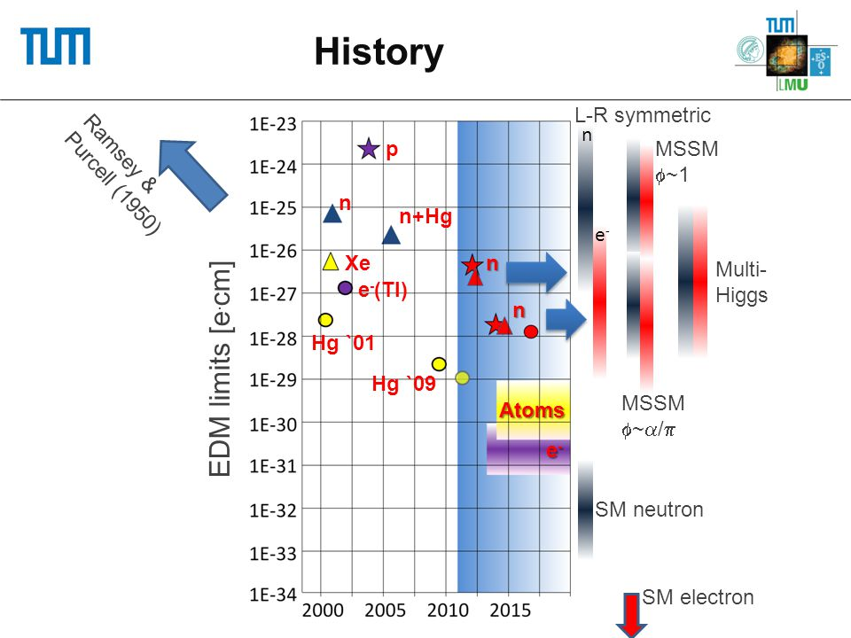 History EDM limits [e.cm] SM neutron SM electron MSSM ~/
